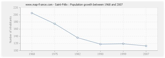 Population Saint-Félix