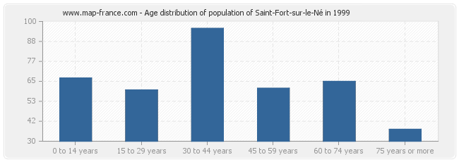 Age distribution of population of Saint-Fort-sur-le-Né in 1999