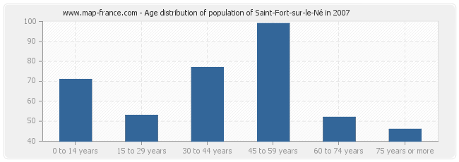 Age distribution of population of Saint-Fort-sur-le-Né in 2007