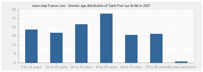 Women age distribution of Saint-Fort-sur-le-Né in 2007