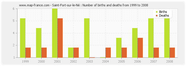 Saint-Fort-sur-le-Né : Number of births and deaths from 1999 to 2008