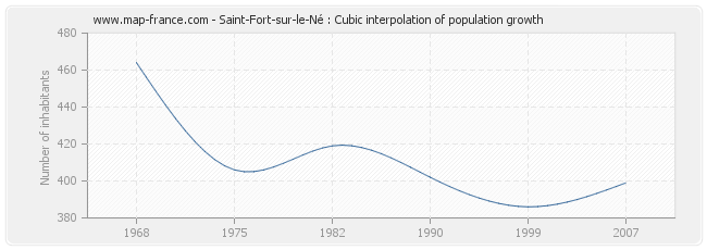 Saint-Fort-sur-le-Né : Cubic interpolation of population growth