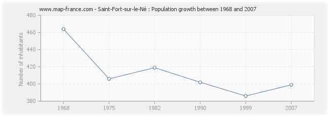 Population Saint-Fort-sur-le-Né