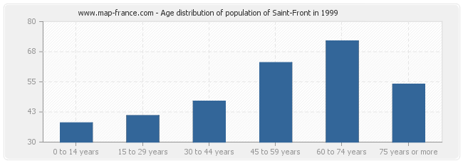 Age distribution of population of Saint-Front in 1999