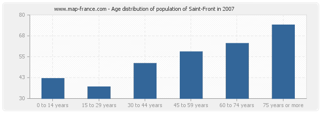 Age distribution of population of Saint-Front in 2007