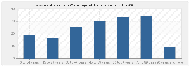 Women age distribution of Saint-Front in 2007