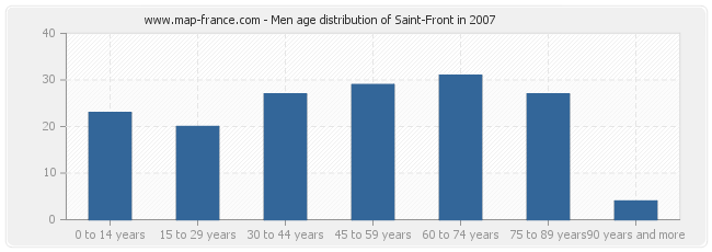 Men age distribution of Saint-Front in 2007