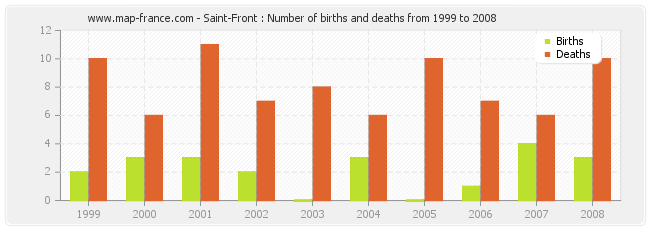 Saint-Front : Number of births and deaths from 1999 to 2008