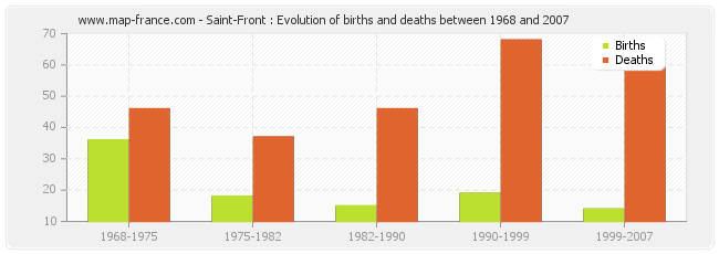 Saint-Front : Evolution of births and deaths between 1968 and 2007