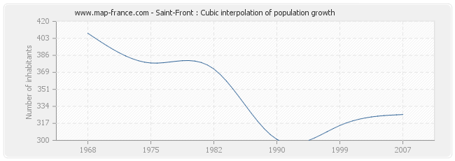 Saint-Front : Cubic interpolation of population growth