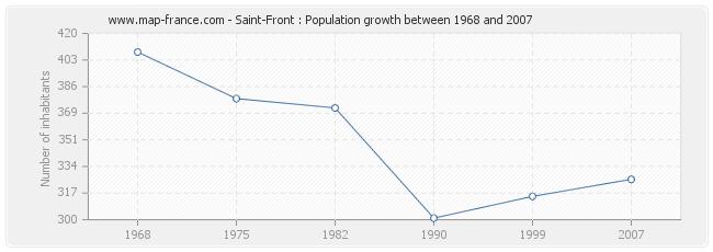 Population Saint-Front