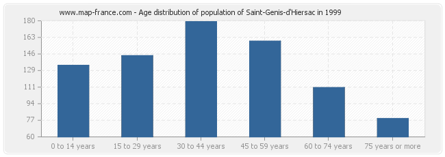 Age distribution of population of Saint-Genis-d'Hiersac in 1999
