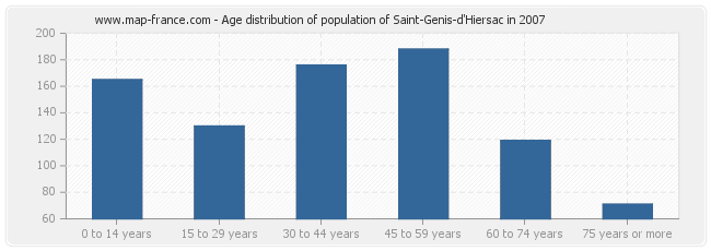 Age distribution of population of Saint-Genis-d'Hiersac in 2007