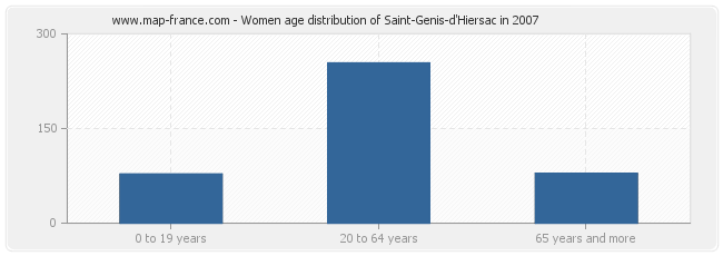 Women age distribution of Saint-Genis-d'Hiersac in 2007