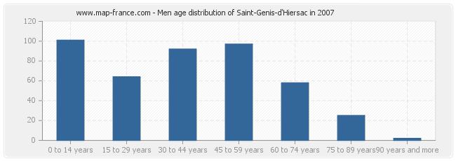 Men age distribution of Saint-Genis-d'Hiersac in 2007
