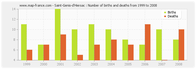 Saint-Genis-d'Hiersac : Number of births and deaths from 1999 to 2008