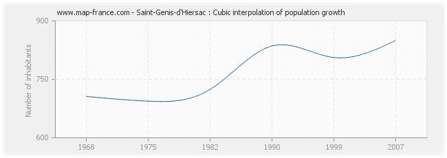 Saint-Genis-d'Hiersac : Cubic interpolation of population growth