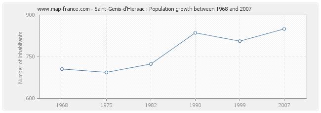 Population Saint-Genis-d'Hiersac