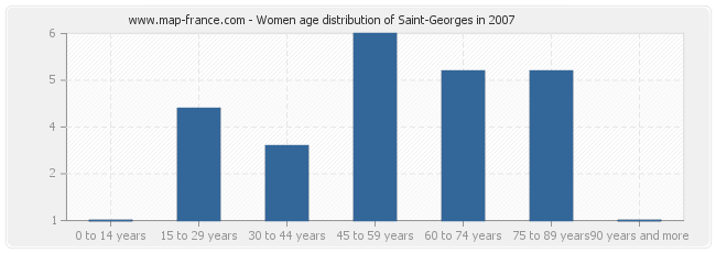 Women age distribution of Saint-Georges in 2007