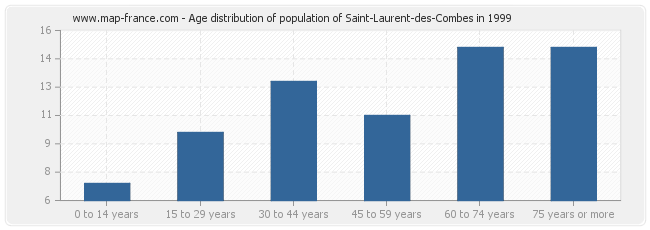 Age distribution of population of Saint-Laurent-des-Combes in 1999