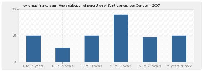 Age distribution of population of Saint-Laurent-des-Combes in 2007