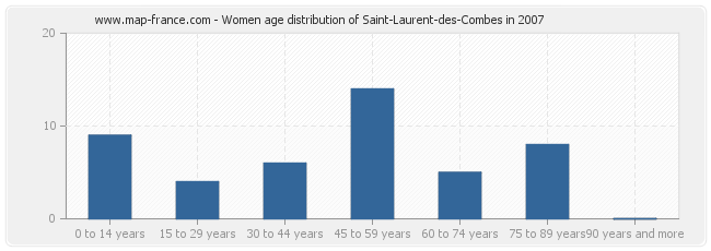 Women age distribution of Saint-Laurent-des-Combes in 2007
