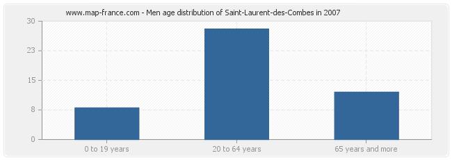 Men age distribution of Saint-Laurent-des-Combes in 2007