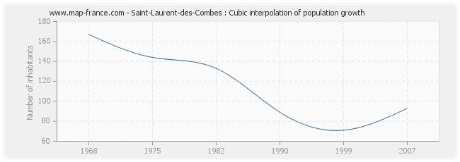 Saint-Laurent-des-Combes : Cubic interpolation of population growth