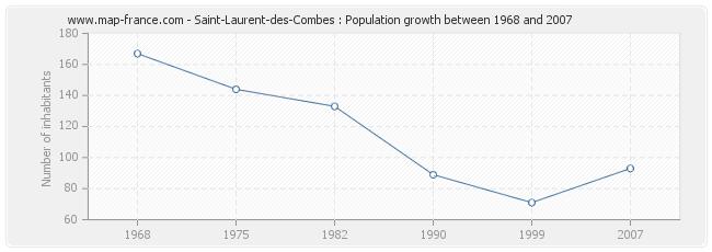 Population Saint-Laurent-des-Combes