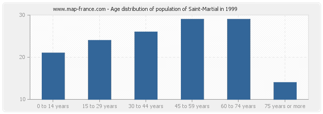 Age distribution of population of Saint-Martial in 1999