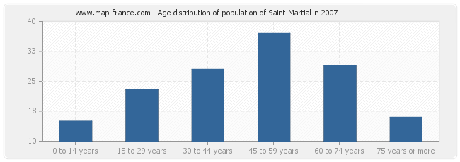 Age distribution of population of Saint-Martial in 2007