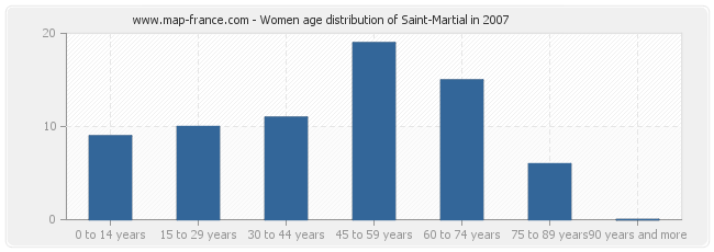 Women age distribution of Saint-Martial in 2007