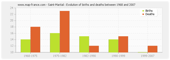 Saint-Martial : Evolution of births and deaths between 1968 and 2007