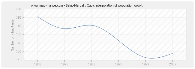 Saint-Martial : Cubic interpolation of population growth