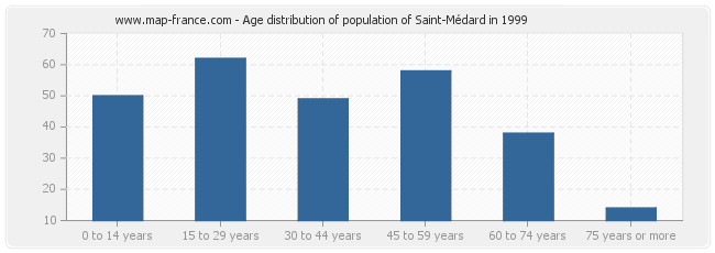 Age distribution of population of Saint-Médard in 1999