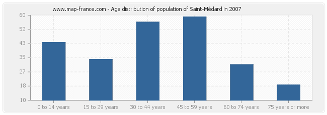 Age distribution of population of Saint-Médard in 2007