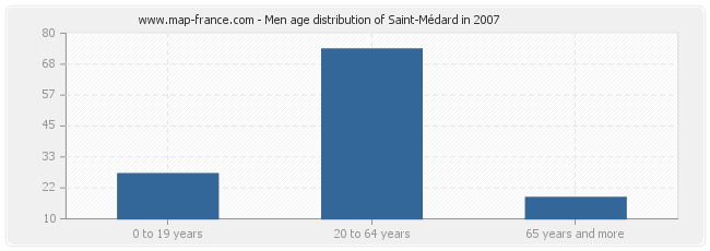 Men age distribution of Saint-Médard in 2007