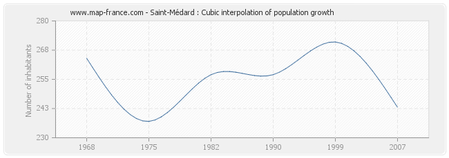 Saint-Médard : Cubic interpolation of population growth