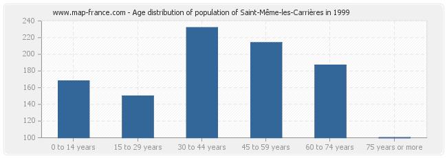 Age distribution of population of Saint-Même-les-Carrières in 1999