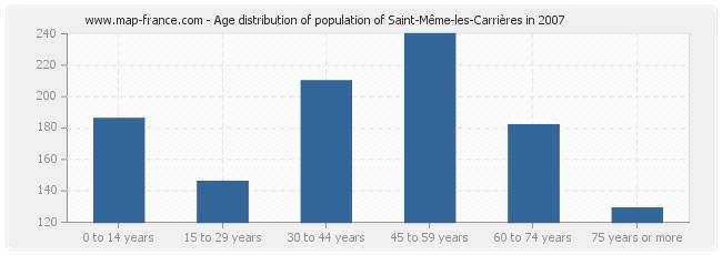 Age distribution of population of Saint-Même-les-Carrières in 2007