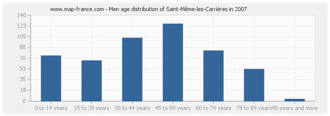 Men age distribution of Saint-Même-les-Carrières in 2007