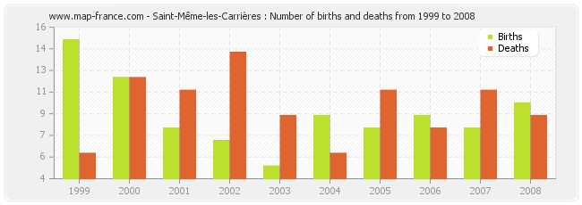 Saint-Même-les-Carrières : Number of births and deaths from 1999 to 2008