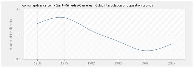 Saint-Même-les-Carrières : Cubic interpolation of population growth