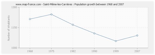 Population Saint-Même-les-Carrières