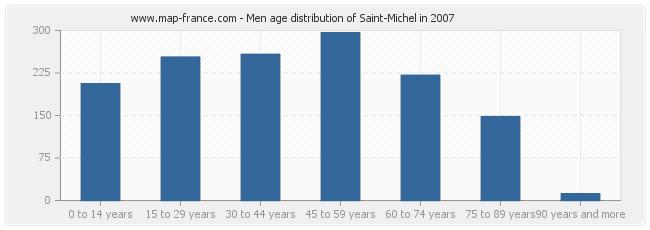 Men age distribution of Saint-Michel in 2007