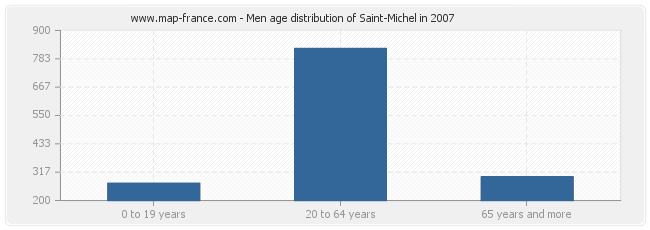 Men age distribution of Saint-Michel in 2007