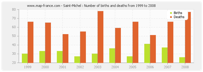 Saint-Michel : Number of births and deaths from 1999 to 2008