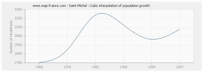Saint-Michel : Cubic interpolation of population growth