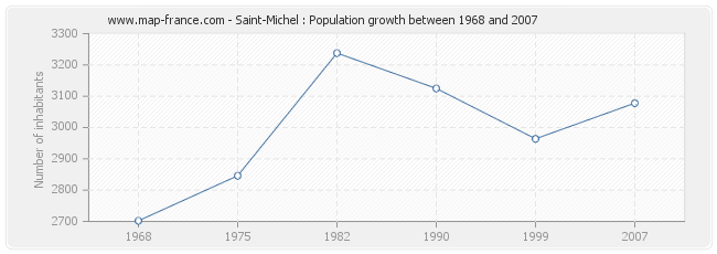 Population Saint-Michel