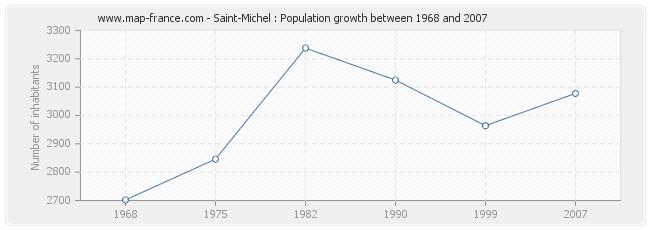Population Saint-Michel